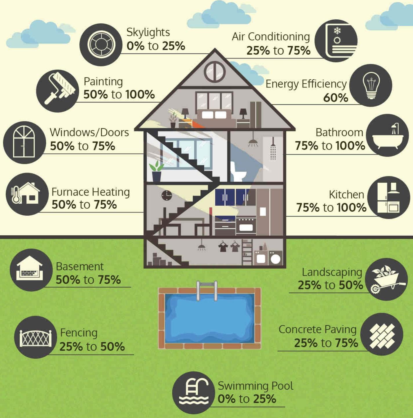 2020房屋装修平均支出汇总
