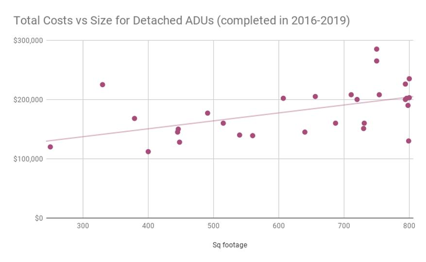 计算建造ADU的成本2016-2019 (Portland, Oregon)