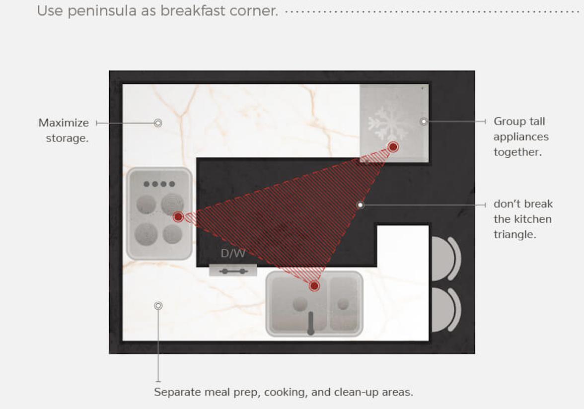 几种流行的紧凑型厨房布置方案