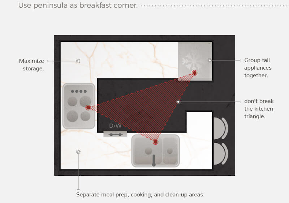 POPULAR COMPACT KITCHEN LAYOUTS